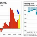 Annual Deficit
