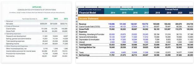 Meanings of Income Statement Part II