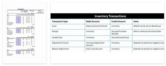 Meanings of Inventory Accounts Part II