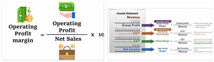 Meanings of Operating Profit