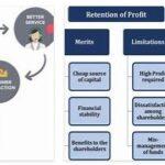 Retention of Profits
