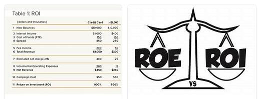 ROI and ROE Explained
